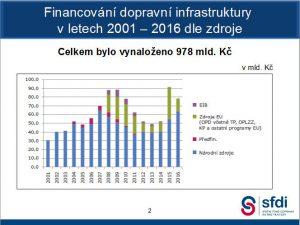 Peníze pro českou dopravu. Pramen: Státní fond dopravní infrastruktury