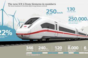 Infografika k novým vlakům ICE 4. Foto: Siemens