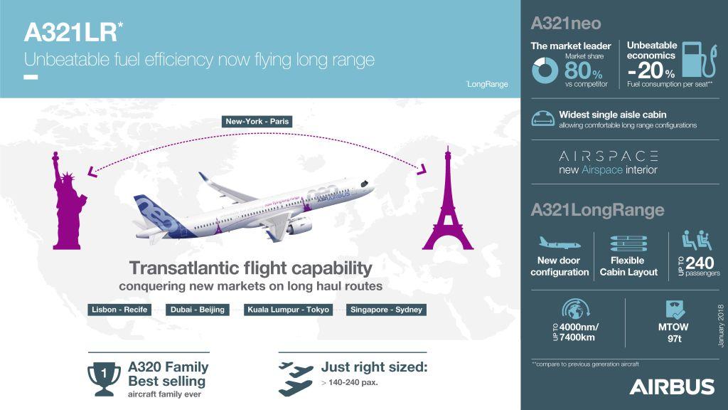 Infografika s klíčovými daty o A321LR. Foto: Airbus