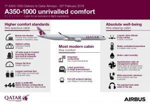 Infografika k novému Airbusu A350. Foto: Airbus