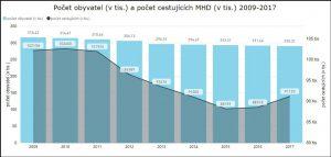 Počet obyvatel a počet cestujících v Ostravě. Autor: DPO