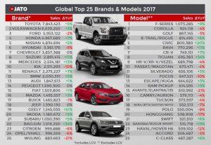 Tabulka prodejů značek a modelů aut na světě za rok 2017. Foto: JATO Dynamics