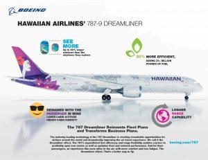 Infografika k 787-9 pro Hawaiian Airlines. Foto: Boeing