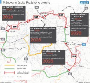 Pražský okruh. Zdroj: Deník, Vltava Labe Media