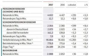 Pasažéři skupiny DB. Autor: Deutsche Bahn
