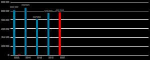 Vývoj zisku ŘLP. Pramen: ministerstvo dopravy