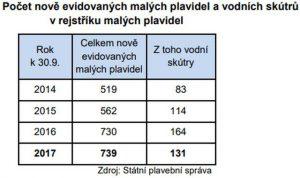 Evidence malých plavidel. Autor: SPS