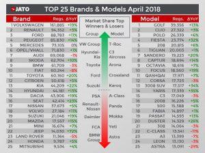 25 nejprodávanějších značek a modelů v Evropě za duben 2018. Foto: JATO Dynamics