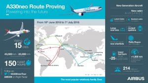 Infografika k novému A330neo a plánu letů. Foto: Airbus