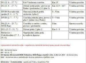 Hlavní letní uzavírky v okolí Prahy. Pramen: ŘSD