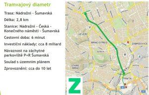 Tramvajový diametr podle zelených. Pramen: Strana zelených