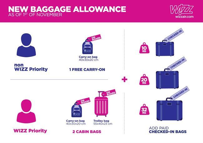 Nové podmínky Wizz Air pro přepravu zavazadel