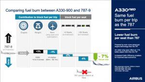 Airbus porovnává spotřebu A330-900 s Boeingem 787. Foto: Airbus