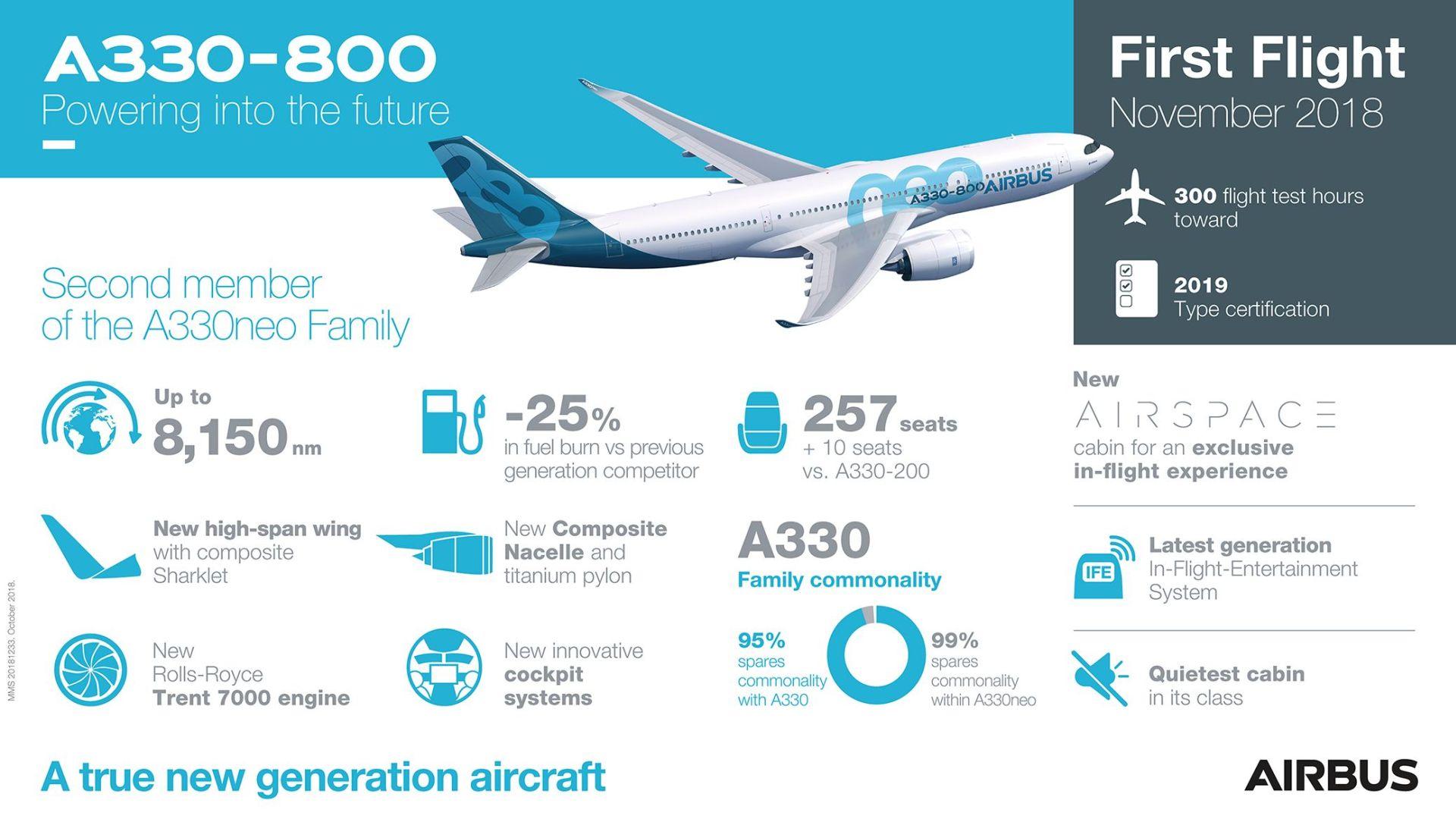 Infografika k novému A330-800