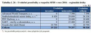 Výdaje SFDI na nestátní regionální tratě. Pramen: Výroční zpráva SFDI