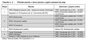 Etapy stavby východní části VMO Brno. Pramen: ŘSD/dokumentace EIA