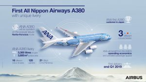 Infografika k novému A380 pro All Nippon Airways. Foto: Airbus