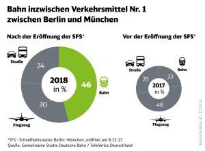 Rozdělení přepravy cestujících mezi Berlínem a Mnichovem podle jednotlivých druhů dopravního prostředku. Foto: DB