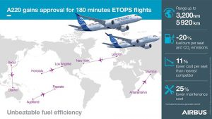 Infografika k ETOPS pro A220. Foto: Airbus