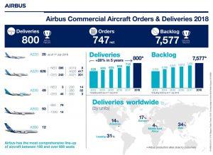 Inforgrafika k výsledkům Airbusu za rok 2018. Foto: Airbus