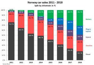 Prodeje aut v Norsku za poslední roky