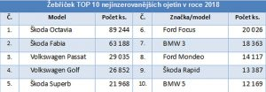 TOP 10 nejinzerovanějších ojetých aut na českém trhu. Foto: AAA Auto