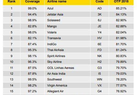 20 nejpřesnějších nízkonákladových aerolinek za rok 2018. Foto: OAG