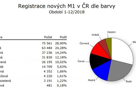 Data o registracích nových vozidel v ČR v roce 2018. Foto: SDA