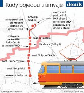 Trasa tramvaje z Kobylis do Zdib včetně plánovaných zastávek. Foto: Pražský deník