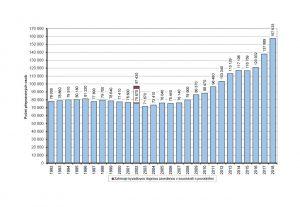 Počet cestujících ve vlacích PID. Pramen: ROPID