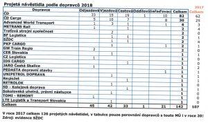 Statistika projetí návěstidla podle dopravců. Pramen: DÚ, SŽDC