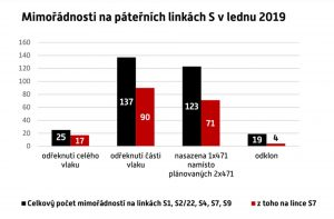 Přehled počtu mimořádností na páteřních linkách Pražské integrované dopravy za leden 2019