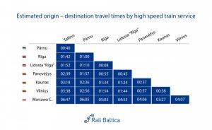 Předpokládané jízdní doby Rail Baltica