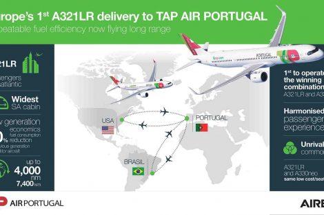 Infografika k A321LR. Foto: Airbus