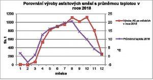 Výroba asfaltových směsí po měsících a teplota. Pramen: Sdružení pro výstavbu silnic