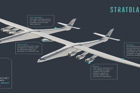 Infografika k letadlu Stratolaunch a jeho fungování. Foto: Stratolaunch