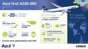 Infografika k novému A330-900. Foto: Airbus