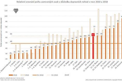 Porovnání počtu usmrcených při nehodách způsobených řidičem pod vlivem alkoholu v jednotlivých zemích.