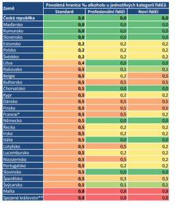 Tolerance alkoholu u řidičů v jednotlivých zemích EU.