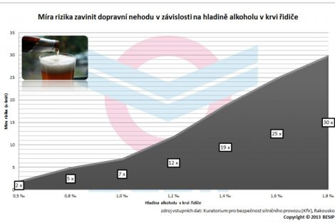 Rizikovost nehody podle obsahu alkoholu v krvi