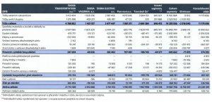Výsledky jednotlivých firem ve skupině Škoda Transportation