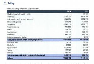 Tržby Škody Transportation podle segmentů.