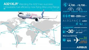 Inforgrafika k modelu A321XLR. Foto: Airbus