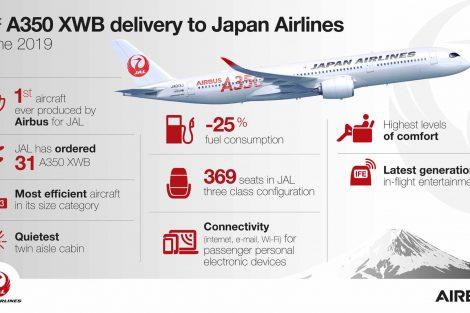 Infografika k novému letadlu A350-900 Japan Airlines. Foto: Airbus