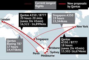 Mapa chystaných ultradálkových letů aerolinek Qantas v rámci projektu Sunrise.