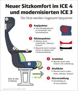 Vylepšení sedaček v ICE 3 a ICE 4. Foto: DB