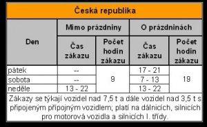 Zákaz jízdy kamionů, tabulka. Pramen: MDČR