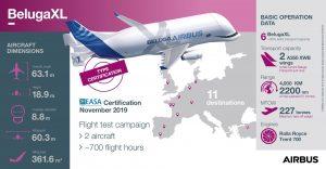 Infografika k novému letadlu BelugaXL