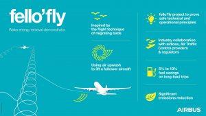 Infografika k novému projektu Airbusu na snižování emisí. Foto: Airbus