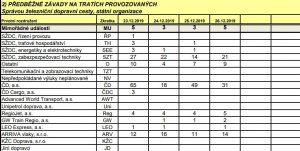 Přehled závad u jednotlivých dopravců mezi 23.12. a 26.12. 2009